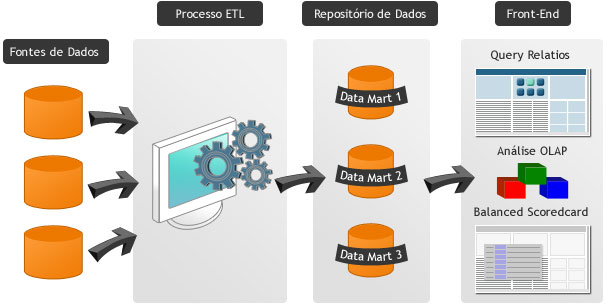 Diagrama de Arquitetura de um Sistema de Business Intelligence